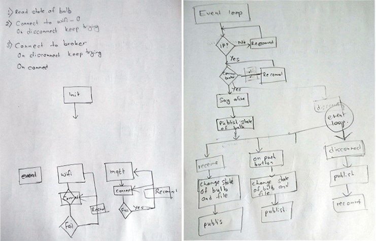 Project Junkiri: DIY Open-Source Home Automation - App Development ...