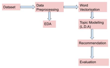 Data Modeling Pipeline