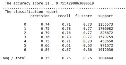 Evaluation Score