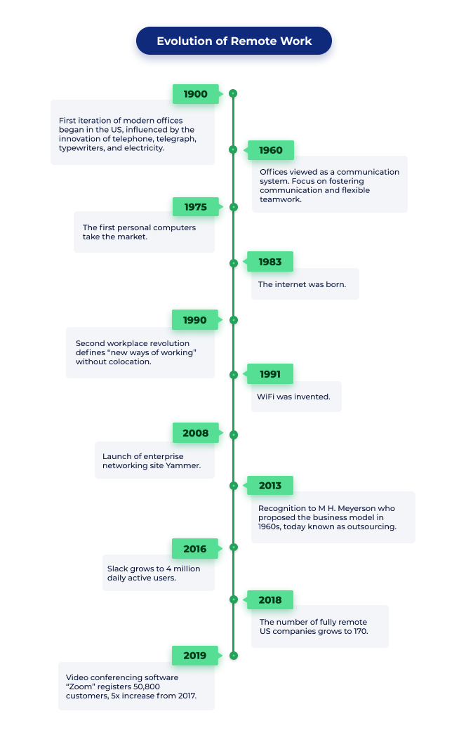 Timeline evolution of remote work