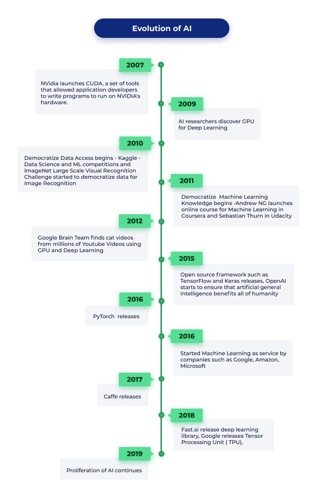 evolution of AI timeline