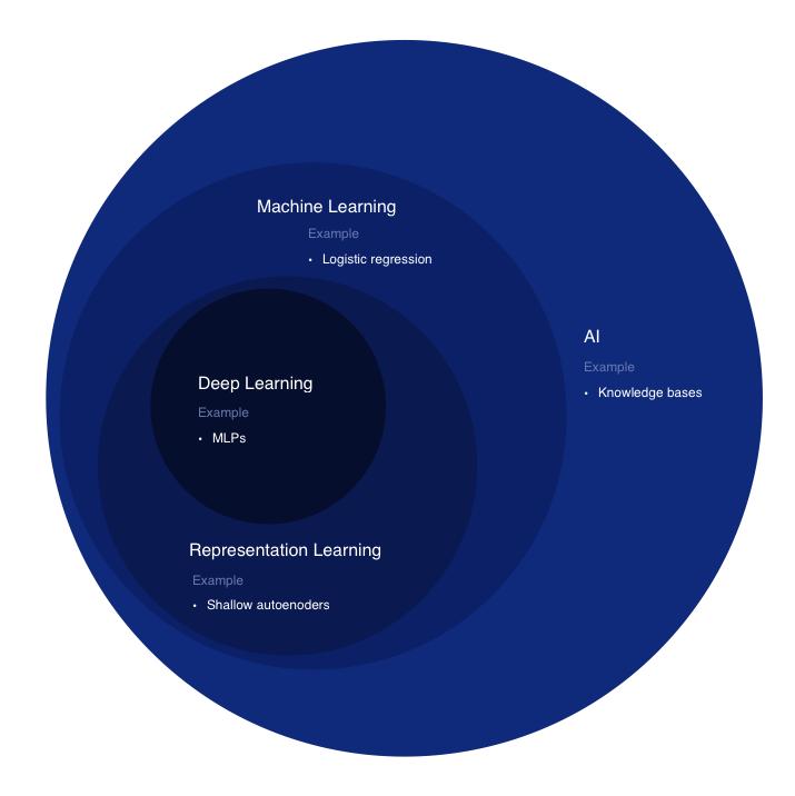 AI venn diagram