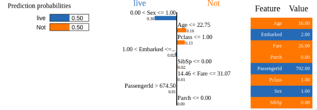 LIME prediction probability