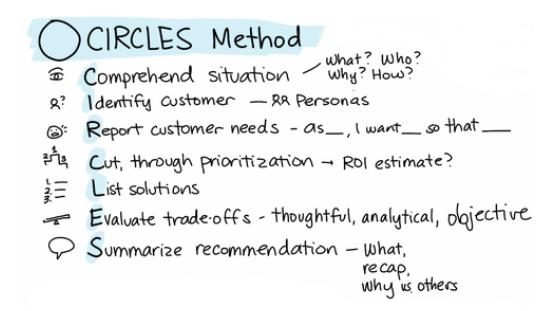 CIRCLES framework