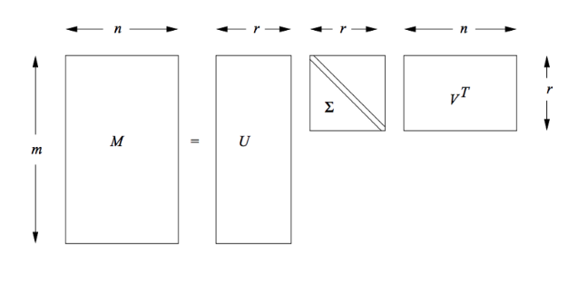 singular value decomposition for dimension reduction