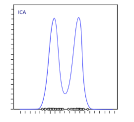 Non-Gaussian Distribution