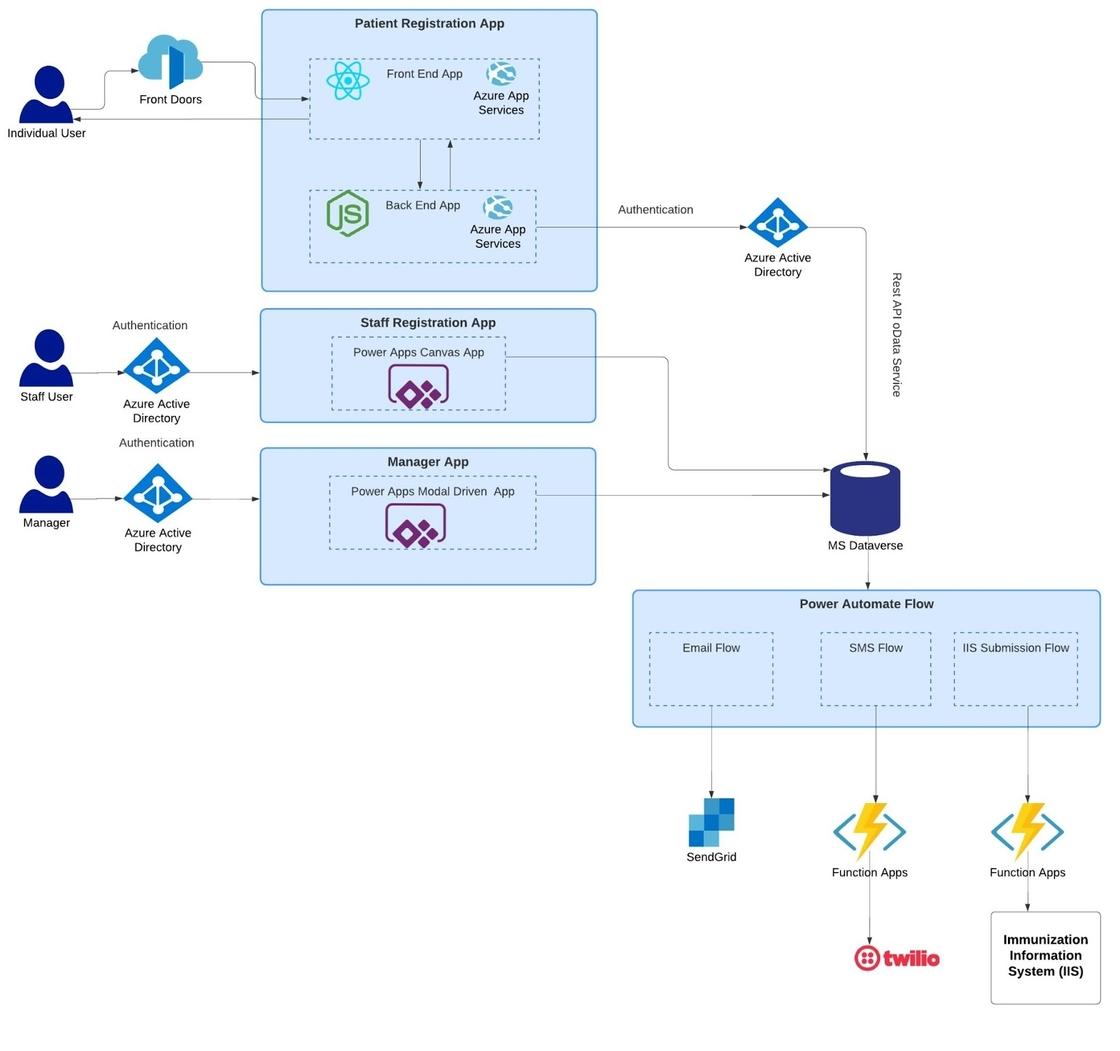MVS tech stack